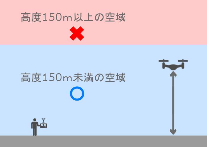 ドローン高度150m